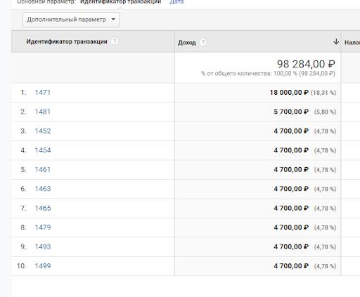 Рис. 7. Отчет из системы Google Analytics по транзакциям и доходам